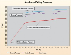Figure 2 shows the pressure loss through ICD screens, which is the difference between the sandface pressures inside ICDs sections, and shows the pressure drawdown inside the ICDs.