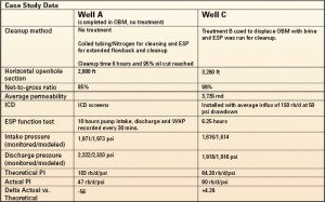 Table 1 shows data from two example wells, each using a different cleanup method described in this article.