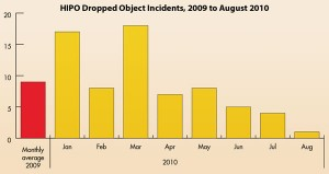 Figure 4: Shell recorded 18 dropped-object HIPOs at the start of 2010. By August, the number had been reduced to only one incident.