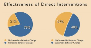Interventions are 79% effective at producing short-term behavior change, and employees are 48% effective at producing long-term behavior change, a study found. Two reasons for this failure to effect change are that, first, interventions are conducted in a way that produces resistance, and second, that others react defensively or angrily to interventions.