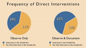Employees observe an average of three unsafe acts a week and intervene in an average of 1.2. More interventions are made if the act is also documented.