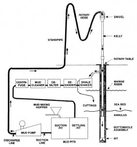 Figure 1. Toxic hydrogen sulfide is capable of leaking from the drilling mud circulation system. Mitigation planning should include mud weight control to ensure that hydrostatic pressure exerted by the mud column overbalances and prevents influx of gas into the mud column.
