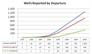 Industry drilling envelope records indicate a trend to continually surpass the 15,000-ft measured depth mark. (Source: K&M Technology)