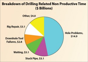 Figure 1: First-generation real-time centers have already helped to reduce NPT costs related to downhole tool problems ($2.8 billion). To reduce NPT costs related to hole problems and stuck-pipe problems (a combined $18 billion), the industry must evolve real-time centers to incorporate remote workflows that make use of all data to make better decisions.