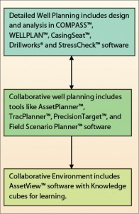 Figure 3:  In the workflow for collaborative well planning, a rough field plan is developed to hit the maximum number of targets. Plans are then validated for torque and drag, anti-collision and other considerations through the use of applications software. Results can be viewed simultaneously to provide a broad understanding of the development plan.