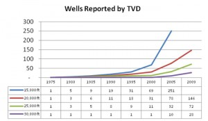 """By the end of 2005, over half of the wells reported to the industry drilling envelope were deeper than the """"super deep"""" 1980s mark. (Source: K&M Technology)"""