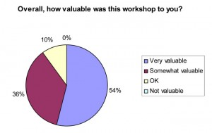 54% of workshop participants found the workshop to be very valuable.