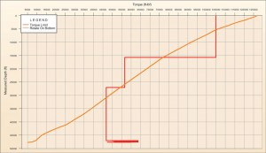 Figure 5: This torque profile for a typical extended-reach well from 2010 demonstrates the difficulty that torque can cause in an extended-reach well that pushes the envelope of what is achievable today.