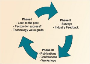 Figure 1: The IADC Future Technology  Subcommittee follows a three-step process to encourage technology commercialization and increase the industry's technology adoption rate.
