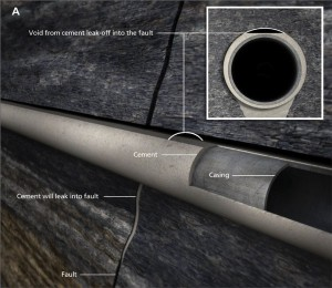Figure 2a: Cement leaking into the fault/fracture can result in a lack of fault isolation in a cemented liner completion.