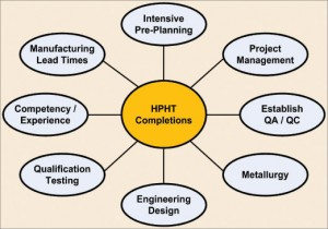 Because high pressure and temperatures in the wellbore result in higher risks and costs, HPHT completions require an integrated effort  to ensure success. One aspect that must be considered is metallurgy of downhole tools. The stability and longevity of electronics on these tools can be significantly impacted. Image courtesy of Kean Zemlak, Apache Corp