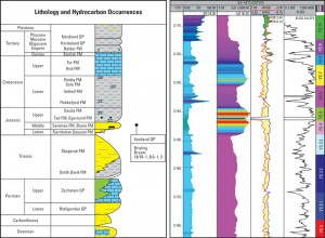 Figure 1: Redevelopment plans for the Yme field offshore Norway included three vertical injectors and six high-angle producers. Located within the Egersund formation (marked on left), the optimal layers for the Yme development were the YS 4/5 and YS 7 sands.Figure 1: Redevelopment plans for the Yme field offshore Norway included three vertical injectors and six high-angle producers. Located within the Egersund formation (marked on left), the optimal layers for the Yme development were the YS 4/5 and YS 7 sands.