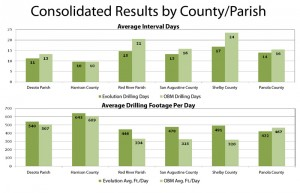 Applied in the Haynesville Shale play, a Newpark custom WBM achieved reduced drilling days over time in five of six counties/parishes and increased footage drilled per day in well programs for five of the six counties/parishes.