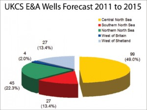 The approximately 200 UKCS exploration and appraisal wells being forecast by Hannon Westwood for 2011-2015 are mainly for the Central North Sea, but with a growing proportion for West of Shetland. Drilling is sporadic West of Britain (Irish Sea). Natural gas prices have depressed drilling in the Southern North Sea, and the Northern North Sea is seeing a resurgence in drilling activity.