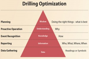 The drilling optimization pyramid is the cornerstone of a drilling strategy that National Oilwell Varco uses to help operators improve drilling performance through its Wellsite Performance Drilling Advisor program. Data is the most important element because information, knowledge and everything else are derived from data. Source: Russell Ackoff