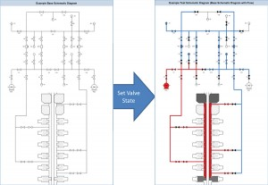 Figure 6: A software application is evolving to include the capability to represent graphically a rig's BOP, manifold and test fixtures in a standard and consistent schematic. With valve alignment (open/closed status) included as part of the test plan, intended pressure and leak path can be depicted for each test step.
