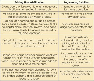 Table 1: Engineering controls can be used to virtually eliminate or reduce ergonomic hazards encountered on an offshore rig.