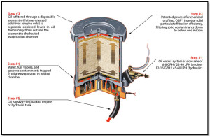 Figure 2: Bypass oil filtration allows lubricating oil to be siphoned out of the engine, then cleaned and gravity-fed back into the engine.
