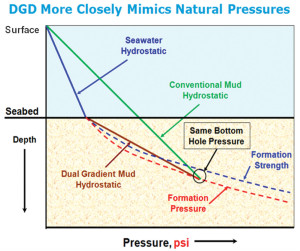 With DGD, a seawater density column in the drilling riser is maintained next to the seawater in the ocean. A higher-than-conventional density mud below the mudline is used to bring pressure more in harmony with the pressures created in nature.