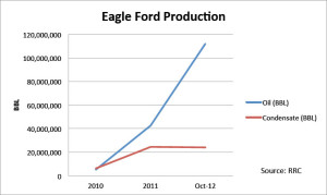 Oil produced in Eagle Ford has increased from 5 million bbls in 2010 to more than 40 million bbls in 2011, according to data from the Texas Railroad Commission. Condensate production has increased from 6 million bbls in 2010 to more than 24 million in 2011. As of October 2012, crude production topped 112 million bbls, while condensate production was estimated to be approximately 24 million bbls.