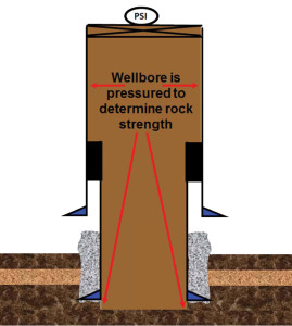 Figure 2: Casing is set when the mud weight in the wellbore is within 0.5 ppg of the formation strength at the previous casing shoe.