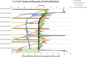 Dual-gradient operations in the 17 ½-in. section started in June 2012 with a mud weight of 9.2 ppg. Riser level was reduced until it was at an ECD of 9.0 ppg, then it was further reduced to 8.9 ppg. During drilling, there were variations in flow, but the system maintained the riser level at the desired level of 8.9 ppg.