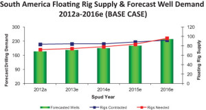 According to a report by Quest Offshore Resources, in 2012 South America contracted 83 rigs but needed only 72. However, it is expected that by 2016, 92 rigs will be contracted when the region will need 96 rigs. It also forecasted that well demand will increase every year. Source: Quest Deepwater Drilling Analysis – January 2013