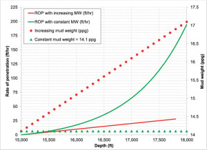 Figure 3: Rate of penetration increases with lower mud weight compared with drilling with a constant mud weight.