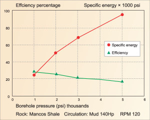 Figure 1: The effect of bottomhole pressure on specific energy and drilling efficiency can be significant. Mechanical specific energy is optimized for drilling ahead when it is roughly equal to the compressive strength of the formation.