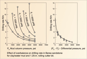 Figure 2: Both mud pressure and differential pressure can negatively  affect drilling efficiency.