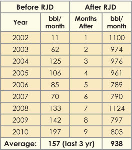 Table 1: Radial jet-drilled laterals were drilled over several weeks, and total monthly field production after the workovers significantly increased. Prior to the workovers, the field averaged about 157 bbls/month, and after the workovers, the field averaged 938 bbls/month.