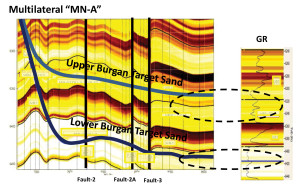 To drill two horizontal, multilateral wells in the Minagish field, a 3D geosteering model for the Upper and Lower Burgan sands was created using azimuthal deep resistivity measurements. The model showed anticipated faults in the lateral sections and helped the team to stay in the clean sands with oil and avoid poor-quality sands and shale sections.