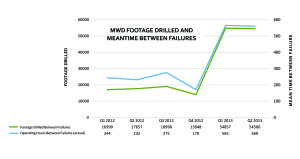 The new FALCON MWD, along with an environment-based tool maintenance program, was deployed on a pilot program in Q1 2013. Compared with SDI's legacy system that had been deployed through the previous year, the FALCON achieved higher footage drilled and higher meantime between failures. In fact, no failures have been experienced across more than two quarters and 110,000 ft of wellbore drilled, according to SDI.