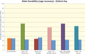 Figure 4 shows slake durability performance of the various chemistries in the Oxford shale. The performances of Chemistries A and B and the industry-leading amine were comparable.