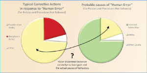 """The majority of corrective actions after an incident default to disciplinary action or action to provide the employee with more ability, but these actions may be addressing only a small proportion of actual causes for """"human error."""""""