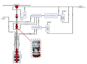 Figure 2 shows a generic piping and instrumentation diagram for a deepwater well using MPD. The equipment highlighted in the red box is the RCD, which contains and redirects the annular flow away from the rig floor and through an automated MPD choke manifold.