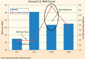 2013 was marked by significant underspending by E&P companies. For 2014, however, spending is forecast to be up even though E&P cash flows will be down as much as 10%. US well count is expected make a slight gain compared with this year.