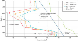 In a Bakersfield, Calif., well, the distributed temperature survey (DTS) data supplied by the ACTive service showed a much lower temperature at the perforated interval compared with the geothermal gradient. This allowed adjusting rates to meet the specified foam quality percentage, resulting in excellent diversion and good stimulation. Image courtesy of Schlumberger