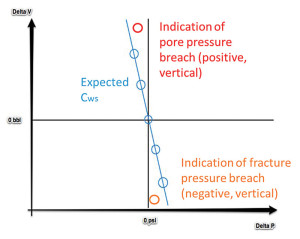 Figure 5: The Cws plot is used to indicate whether the BHP is within operational pressure margins.
