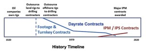 Since the early parts of the last century, when oil companies owned their drilling rigs, the industry has evolved from footage and turnkey contracts to the predominant dayrate contract model. Integrated project management (IPM) and integrated project services (IPS) contracts also are establishing a strong presence, growing to significant multiwell contracts.