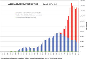 Angola's oil production has grown significantly since offshore production commenced in 1969. A seminal event happened in 1996 with the Girassol discovery. Current production is estimated at 1.7 million bopd.