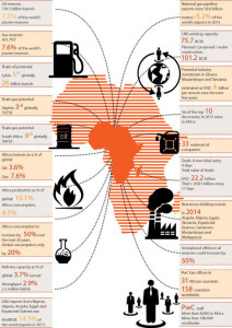 "In the short term, Africa's outlook is positive with new developments and interest in exploration. In the longer term, ""Africa can probably contribute a larger share of the global production of oil and gas, given the extent of finds that have not come on-stream, yet,"" said Chris Bredenhann of PricewaterhouseCoopers.   Courtesy of PricewaterhouseCoopers"