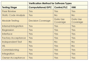 Table 2 summarizes test strategies for the three classes of software – computational/general purpose, control/PLC and human-machine interface – based on published research. Although research does not show that independent testing is more effective than diligent developer testing, independent testing does demonstrate that software was tested at least once.