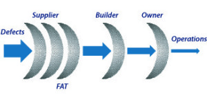 Figure 1: An effective testing process requires multiple filters to capture the full range of defects while also minimizing redundant testing.