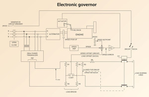 Figure 2: The governor system balances the load between engines, which  ensures power generation is distributed equally if an engine loses power and increases output from the remaining engines to make up for the lost supply.