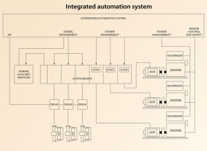 Figure 3: An integrated automation system is made up of a complex network of interconnections among the power generation and power distribution equipment and power consumers (thrusters).
