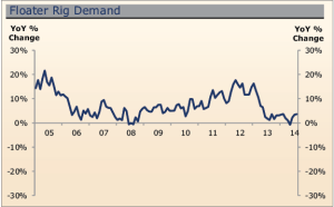 Demand for floater units in the past 12 to 18 months has been flat or declining.