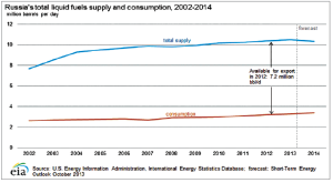 Russia remains an oil and gas juggernaut in terms of the amount of energy it has available for export.