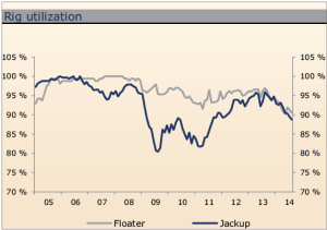 Although floater rig utilization has remained higher than 90%, utilization rates have been on the decline in 2014 and are projected to continue the negative trend. Utilization of the deepwater fleet was 90% in Q4 2013 and had fallen to 85% in Q3 this year. RS Platou projects floater utilization rates could drop to approximately 80% in 2016.
