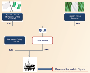 "This chart shows one possible partnership model for complying with Nigeria's local content law. The equipment ownership provision of the law demands industry's immediate attention due to the level of alliance that is required, Oando Energy Services' Dr Olushola Ismail said. ""I don't believe that waivers will be given much longer on this aspect of the law,"" she commented."